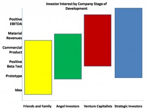 Investor Interest by Company Stage of Development